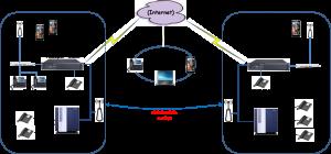 sistema de telefonia - Topologia Akcepti matriz filial